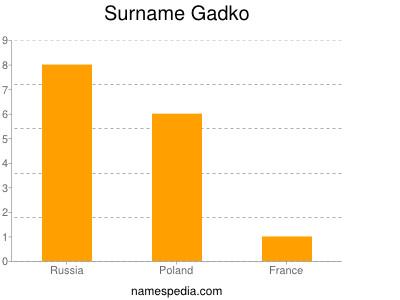 Surname Gadko