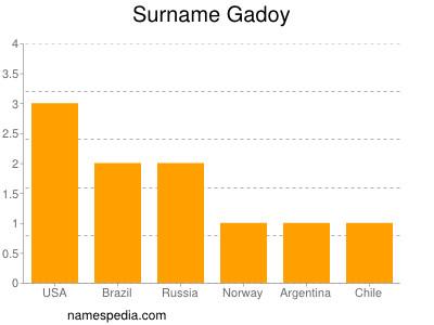 Surname Gadoy