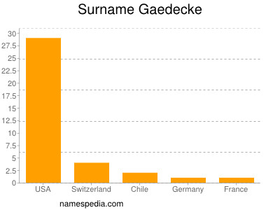 Surname Gaedecke