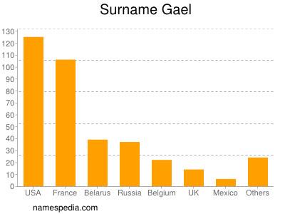 Surname Gael