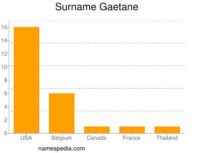 Surname Gaetane