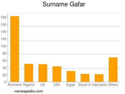 Surname Gafar