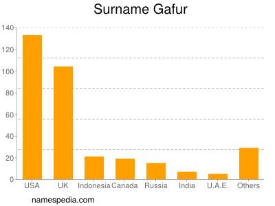 Surname Gafur