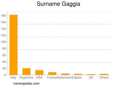 Surname Gaggia