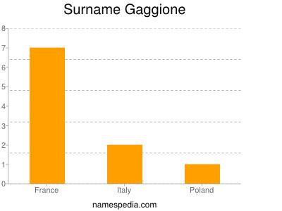 Surname Gaggione