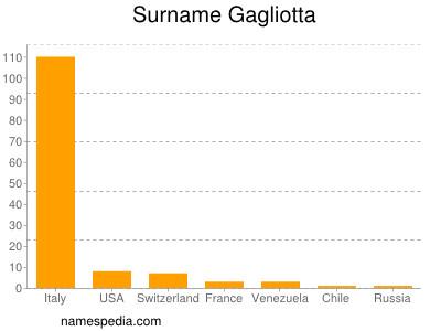 Surname Gagliotta