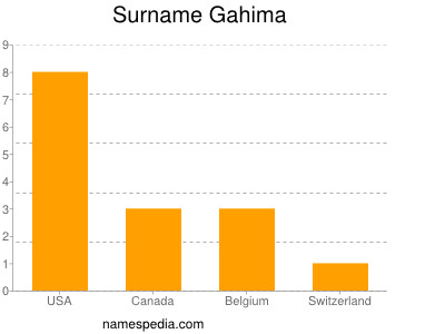 Surname Gahima