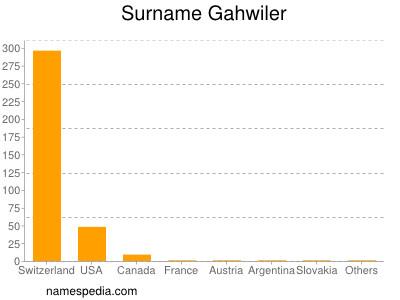 Familiennamen Gahwiler