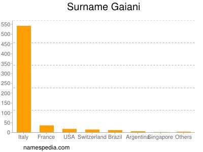 Surname Gaiani