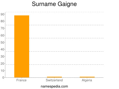 Surname Gaigne