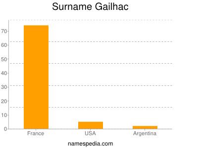 Surname Gailhac