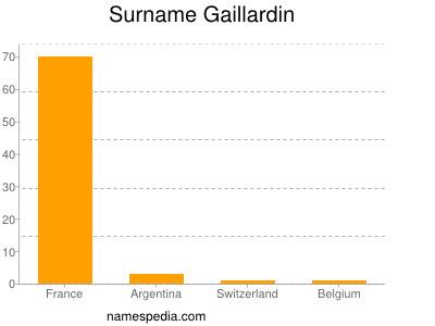 Surname Gaillardin