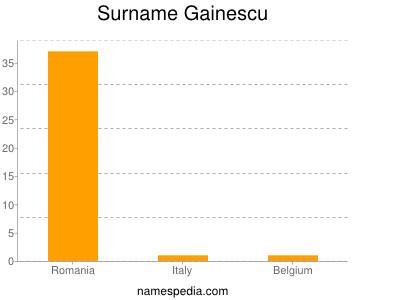 Familiennamen Gainescu