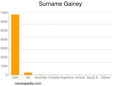 Familiennamen Gainey