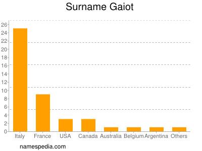 Surname Gaiot