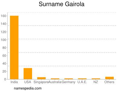 Surname Gairola
