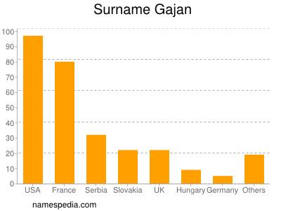 Surname Gajan