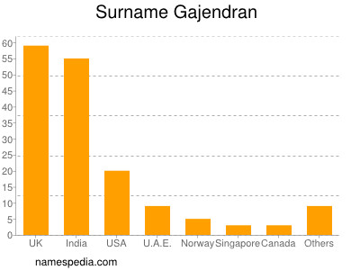 Surname Gajendran