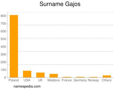 Surname Gajos