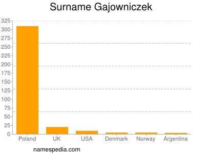 Surname Gajowniczek