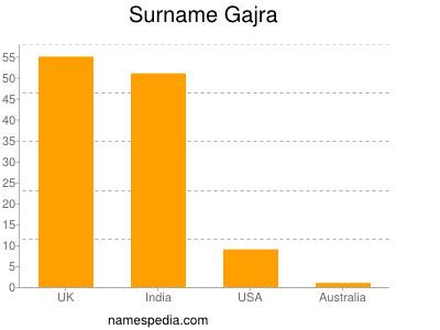 nom Gajra