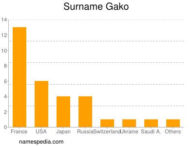 Surname Gako