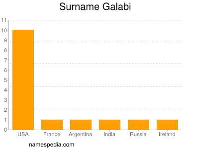 Surname Galabi