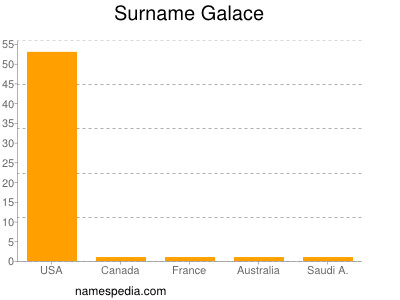 Surname Galace