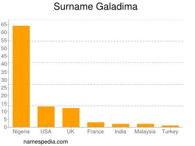 Surname Galadima