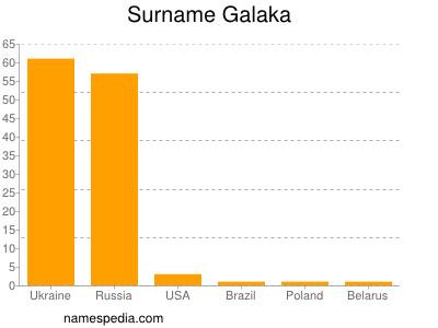 Familiennamen Galaka