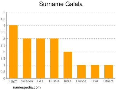 Surname Galala