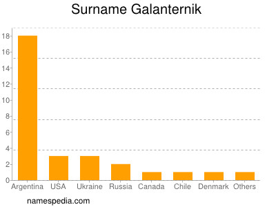 Surname Galanternik