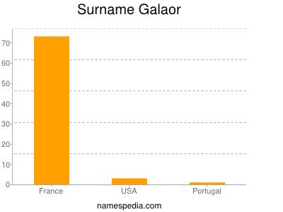 Surname Galaor