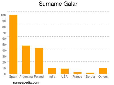 Surname Galar