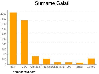 Surname Galati