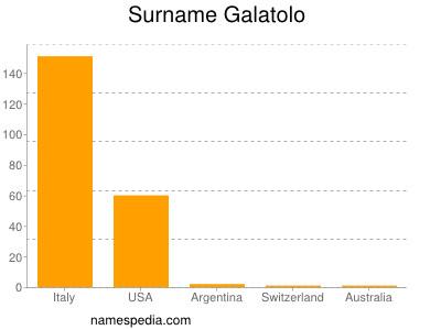 Surname Galatolo