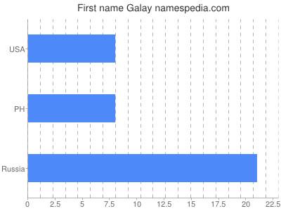 Given name Galay