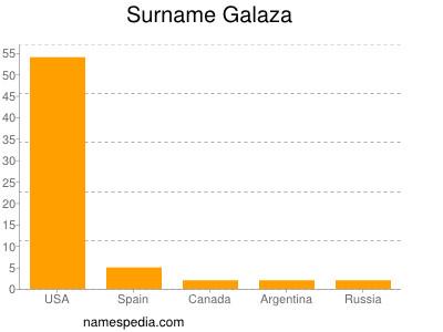 Surname Galaza