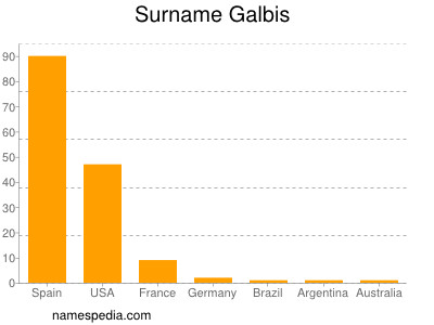 Surname Galbis