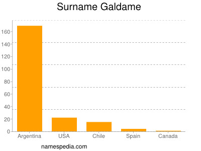 Surname Galdame