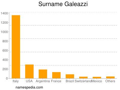 Surname Galeazzi