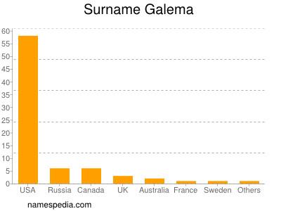 Surname Galema