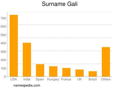 Surname Gali