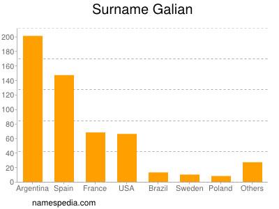 Familiennamen Galian