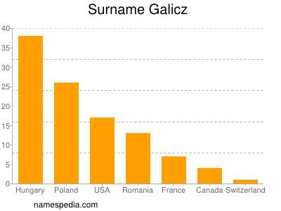 Surname Galicz