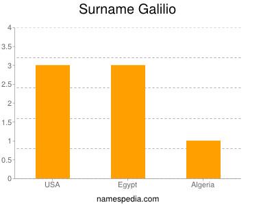 Familiennamen Galilio