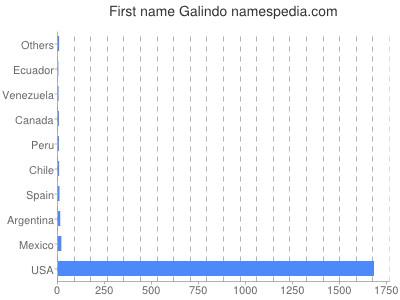 Given name Galindo