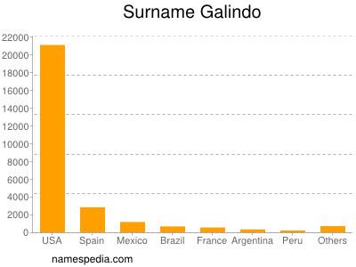 Surname Galindo