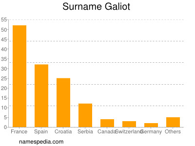Surname Galiot