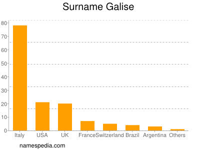 Surname Galise